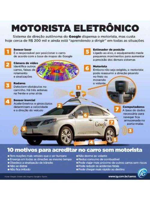 2122 500x667 - Como funciona o carro que dirige sozinho criado pelo Google